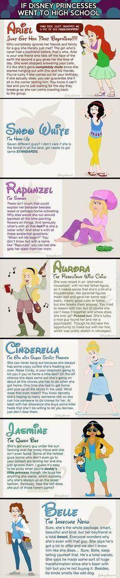 Gli Arcani Supremi (Vox clamantis in deserto - Gothian): I look delle Principesse Disney se fossero student...