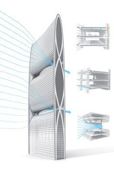 pearl tower SOM - wind turbine