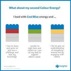 What about my second Colour Energy? I lead with Cool Blue energy blue color energy - Blue Things True Colors Personality Test, Personality Tests, Personality Profile, Insights Discovery, What Is Green, Energy Resources, Business Articles, Work Activities, Business Inspiration