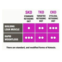 Simple comparisons of the 3 common ketogenic diet protocols comparing fat loss and muscle gain. #standardketogenicdiet #targetedketogenicdiet #cyclicalketogenic #ketolifestyle #keto #lowcarb #ketosis #ketogenic #ketodiet #ketogenicdiet #intermittentfasting #keto4life #ckd  #ketogenicintermittentfasting #cyclicalketogenic #carbcycling #carbnite #carbnight #highfat #highfatdiet #nocarbdiet #questnutrition #workout #shredded ##fitness #gym #healthy #grind #bodybuilding #contestprep #ketogains…