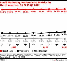 Email Marketing Performance Metrics in North America, Q1 2010-Q1 2012