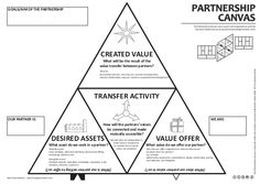The Partnership Canvas