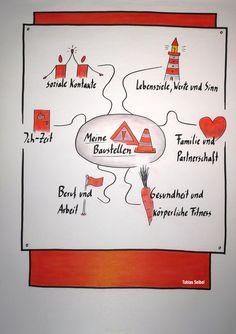 flipchart-life-balance/ - The world's most private search engine Robert Kiyosaki, Stress Management, Tony Robbins, Systemisches Coaching, Motivational Memes, Further Education, Hip Workout, Work Life Balance, School Hacks