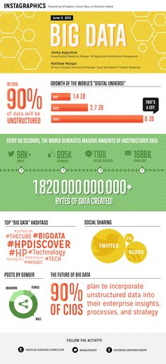 Big Data Infographic: http://www.ibmbigdatahub.com/infographic/evolution-big-data