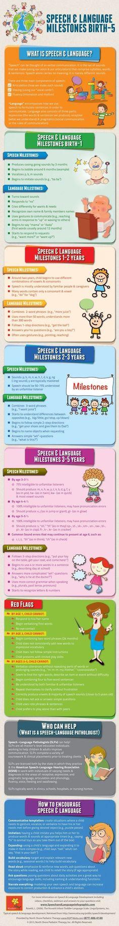 North Shore Pediatric Therapy. Speech and Language developmental milestones. speech language milestones birth to 1, speech language milestones 2 years, speech language milestones 3-5, red flags, early intervention