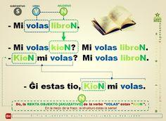 """MIgo, nova bildokarto pri KORELATIVO """"TIO + KIO(N)"""" #migo #esperanto #kio #tio #kion #akuzativo #korelativo #verbo #rekta #libro #libron"""