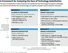 Disruption: Its Not the Tech Its the Timing Creative Destruction, Personalized Medicine, Innovation Lab, Old Technology, Online Security, Cloud Based, Cloud Computing, Alternative Energy, New Opportunities