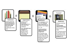 Great flowchart for SAMR (more examples and charts included on site): http://edofict.wikispaces.com/SAMR+Examples