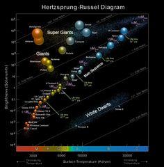 quite a nice hertzsprung-russell diagram - physics, space science and  theories - stargazers