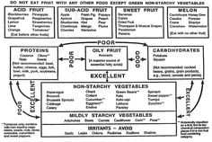 life food combining chart | Email This BlogThis! Share to Twitter Share to Facebook