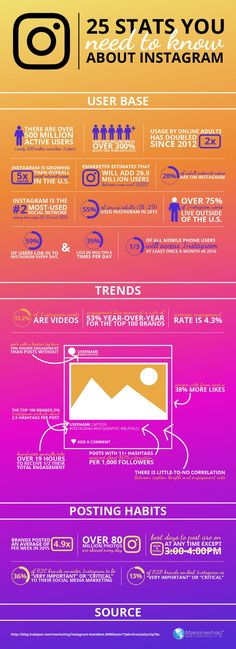 Hola: Una infografía con 25 estadísticas sobre Instagram que debes conocer. Vía Un saludo
