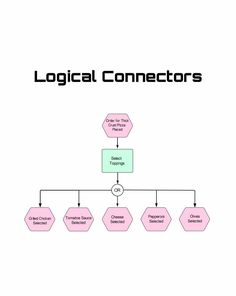 Logical connectors (AND, OR, and an exclusive OR (XOR)) define the logical relationships between events and functions and provide the ability to model parallel processing or offer different processing paths depending on different scenarios. #process #clarity #processflow Process Flow, Technical Writing, Service Design, Language, Relationship, Languages, Relationships, Language Arts