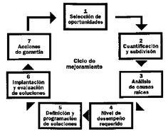 Pasos del mejoramiento continuo • GestioPolis