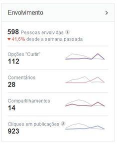 Métricas básicas do Facebook: Dicas do que você pode mensurar