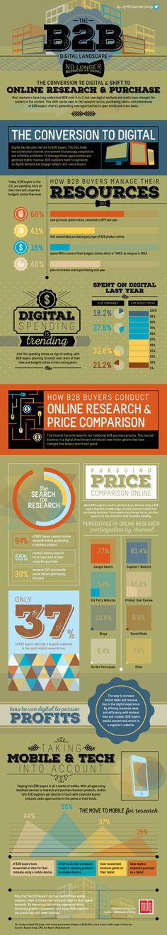 How Is Digital Changing #B2B Research, Conversion And Purchase? #infographic