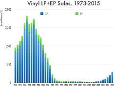 Est-ce qu'on n'en ferait pas un peu trop sur le retour du vinyle ?