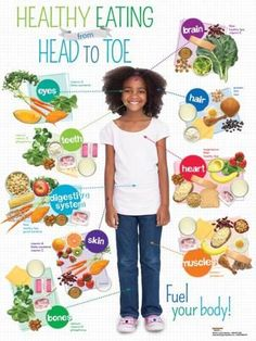 Health Nutrition for Kids: USDA MyPlate, Child Nutrition, Nutrition Education, Kids Health EducationKids Healthy Eating from Head to Toe Spanish Poster Nutrition Education, Sport Nutrition, Nutrition Classes, Nutrition Activities, Nutrition Tips, Healthy Foods To Eat, Health And Nutrition, Nutrition Tracker, Nutrition Store