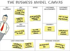 This example is not actually from the book, from from Osterwalder's presentation A Business Model for Solar Energy.