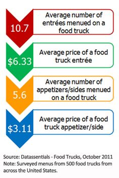 What's hot on food truck menus Food Truck Menu, Food Trucks, Mexican Entrees, Mexican Food Recipes, Food Truck Prices, Truck Names, A Food, Good Food, Food On Sticks