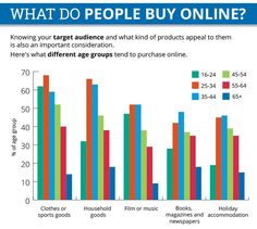 Online Buyers by their Age - What Could I Sell