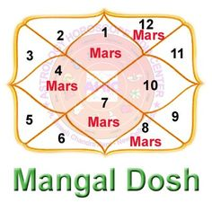 A person can be considered Manglik if Mars is placed in his horoscope in the First House - Lagna - Ascendant or Fourth House or Seventh House or Eighth House or Twelfth House. Mangal Dosha OR Manglik Dosha and why is it significant while Match-Making. Mangal dosha is one of the major deciding factor in Hindu marriage system. Find the Mangal Dosha in a person's birth Kundali or Horoscope as per Indian Vedic Astrology. Ask Astrologer ...