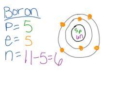 boron mass number atomic number notation - Google Search | Atomic ...