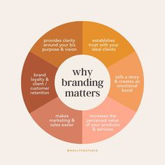 Why branding matters! Get started in Wed love to help. Branding Your Business, Business Marketing, Creative Business, Marca Personal, Personal Branding, Branding Process, Branding Tools, Branding Ideas, Design 3d