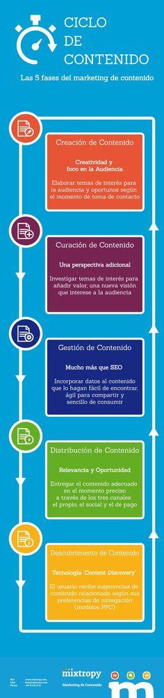 Ciclo de contenido: las 5 fases del marketing de contenido. Infografía en español #CommunityManager