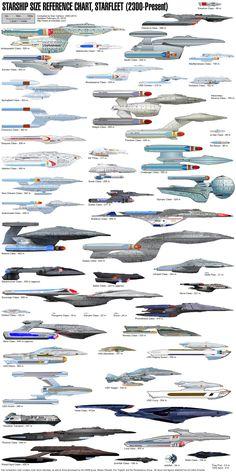 Sci-Fi Space Ships Charts Millenium Falcon Klingon Empire Raptor Class SS Kobayashi Maru USS Enterprise Romulan Star Empire Shuttle Excelsior Class Vulcan High Command Sh'ran Borg Collective … Nave Enterprise, Star Trek Enterprise, Science Fiction, Science Experiments, Stargate, Klingon Empire, Nave Star Wars, Starfleet Ships, Sci Fi Ships