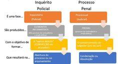 Inquérito policial vs Processo Penal