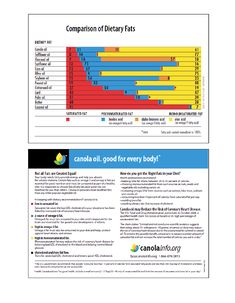 Comparison of Dietary Fats - Learn Canola Clogged Arteries, Trans Fat, Sunflower Oil, Good Fats, The Villain, Saturated Fat, Teacher Resources, Weight Gain, Curriculum