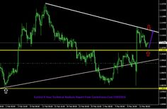 Eur/Usd : 15/03/2016 Technical Analysis Report From Centreforex Our Preference: Buy Above 1.1060 for the target of 1.1160 levels Alternative Scenario: Nill In 4 Hour Chart :- After testing the upper trend line Eur/Usd moving towards the key support level  of horizontal line so we can buy near key support level and except upto next key resistance level :-  which we have shown in attached image.