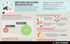 Infographic: Understanding Social Enterprise