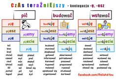 Learn Polish, Polish Language, Foreign Language, My Passion, Teaching, Education, Words, Languages, Poland