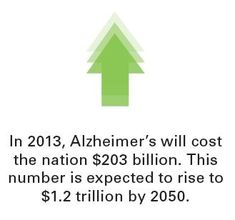 """""""Alzheimer's disease is the largest contributor to elderly death"""" 2013 Alzheimer's Facts & Figures Dementia Facts, Dementia Care, Alzheimer's And Dementia, Alzheimer's Disease Facts, Alzheimer's Prevention, Alzheimer's Association, Alzheimers Awareness, Cold Treatment, Brain Science"""