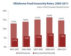 Policy Basics: Oklahoma's Food Security Safety Net - Oklahoma Policy Institute