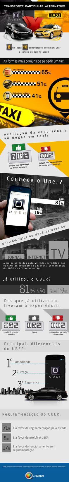 Pesquisa realizada pela eCGlobal Solutions em parceria com a eCMetrics, com 500 membros da eCGlobal.com, homens e mulheres maiores de 18 anos, entre os dias 06 e 24 de agosto de 2015. Confira a análise da pesquisa através do nosso slideshare: http://pt.slideshare.net/eCGlobalSolutions/uber-x-taxi-transporte-particular-alternativo #UBER