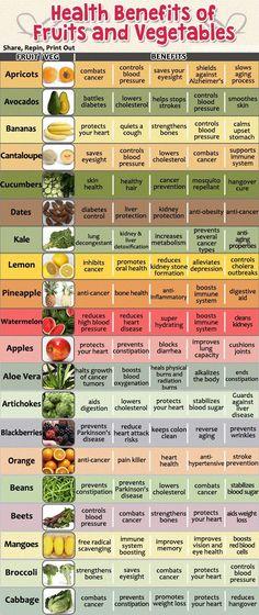 67 Best Diet Images Health Healthy Food Healthy Living