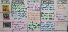 WONDERFUL idea for comparing fables side by side.  Method to guide inquiry.
