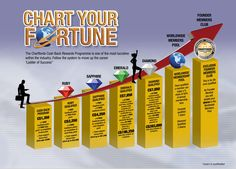 Chart Your Fortune http://www.chartfords.world