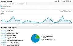 What does #Google Analytics measure?