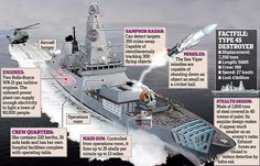 Power: TheBritish Royal Navy Type 45 destroyers have been branded the world's most advanced small warships but have power problems