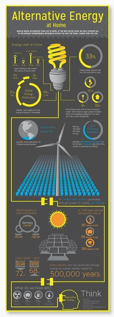 Solar Renewable Energy.  Making a choice to go eco-friendly by converting to solar powered energy is undoubtedly a good one. Solar powered energy is now becoming viewed as a solution to the worlds electrical power needs. Solar energy.