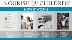Nourish the Children puts smiles on the faces of children in need. Do you know how it works? Nu Skin, Hungry Children, Children In Need, Galvanic Spa, Small Business Marketing, Successful Business, Beauty Lounge, Ageless Beauty, Best Foundation