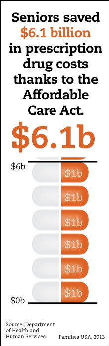 Affordable Care Act Helped Seniors Save $6.1 Billion on Prescription Drugs - Stand Up for Health Care