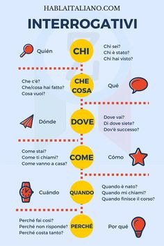 What is there to like when learning a foreign language? Imagine that you are learning the Italian language right at your own living room. Considering the numerous simple methods of learning Italian today, would you rather sit in your Italian Verbs, Italian Grammar, Italian Vocabulary, Italian Phrases, Italian Quotes, Italian Language, Korean Language, Spanish Language, Learning Languages Tips