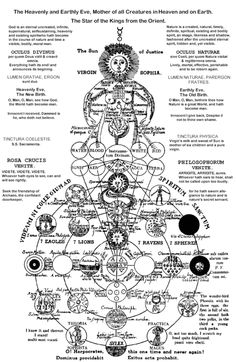 """The """"Virgin Sophia"""" pictured as the wisdom that permeates the material world—hence, a Kabalistic representation of the Fallen Sophia. Geheime Figuren des Rosenkreuzer, Such schemas may arise from visionary contact with Gaia, but it is unlikely that s Magick, Witchcraft, Wiccan, Templer, Ancient Symbols, Pentacle, Book Of Shadows, Illuminati, Sacred Geometry"""
