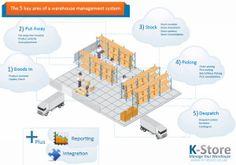 Warehouse management system infographic   Keymas Conveyor Systems blog
