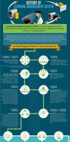 The History of Learning Management Systems Infographic