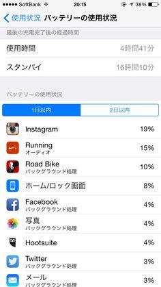 2014年11月4日のiPhone 6バッテリー使用状況!使用時間4時間41分、スタンバイ16時間10分。早朝ランアプリ使用後も充電せずに使いました!午後1時に帰宅後はメールのプッシュ受信を30分おきの受信に変更!